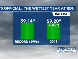 wettest year on record
